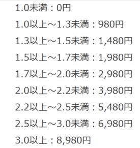 RISU算数 料金 高い